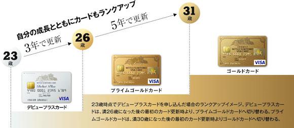 ゴールドカード 20代